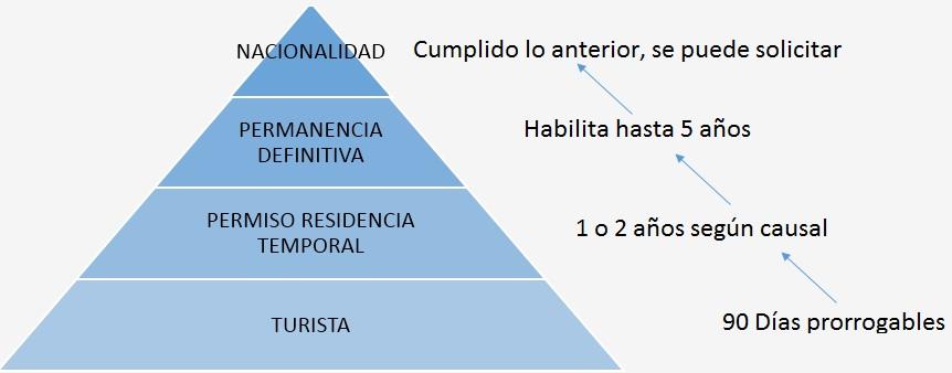 Piramide para emigrar a Chile