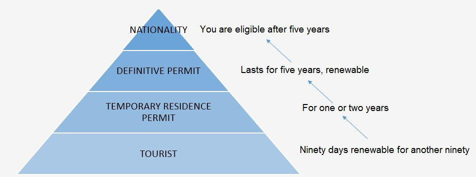 Steps for visa in Chile