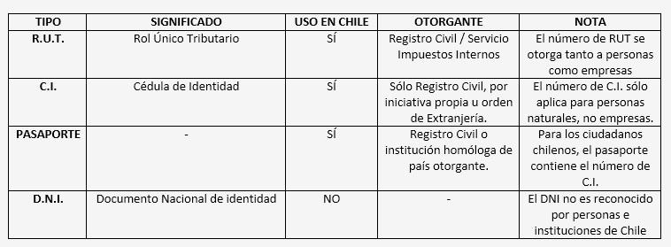 Cuadro comparativo rut en Chile